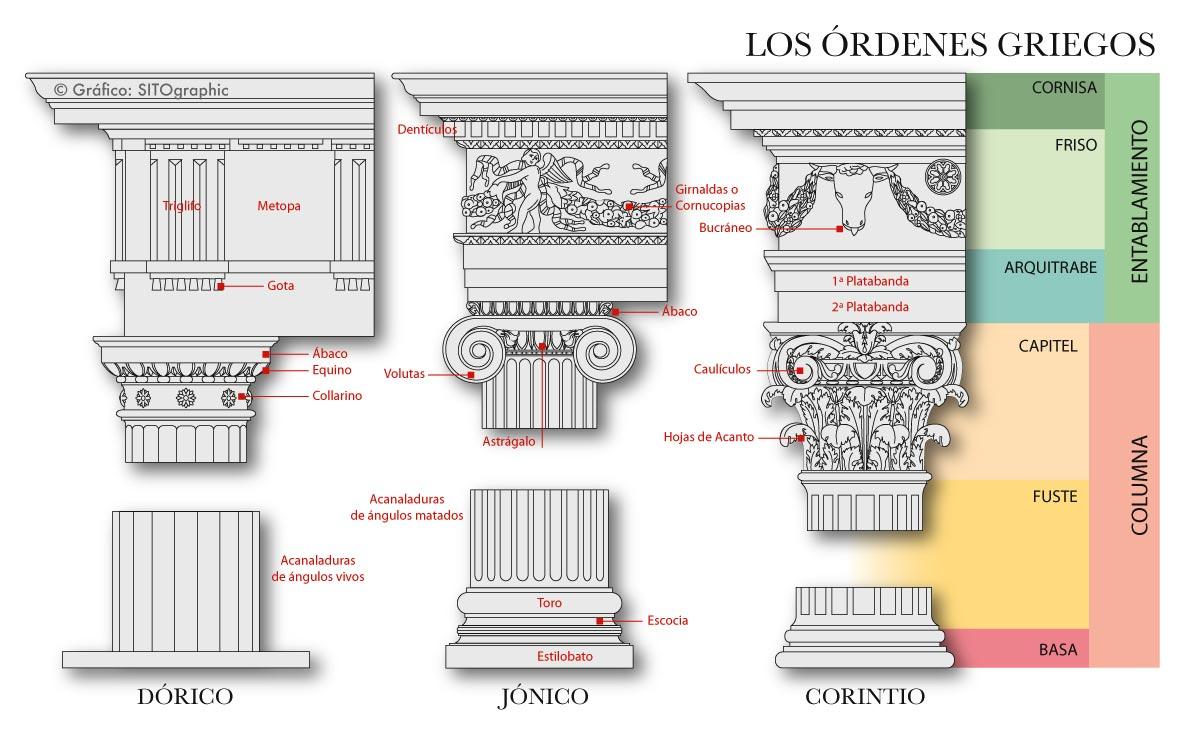Ordenes griegos